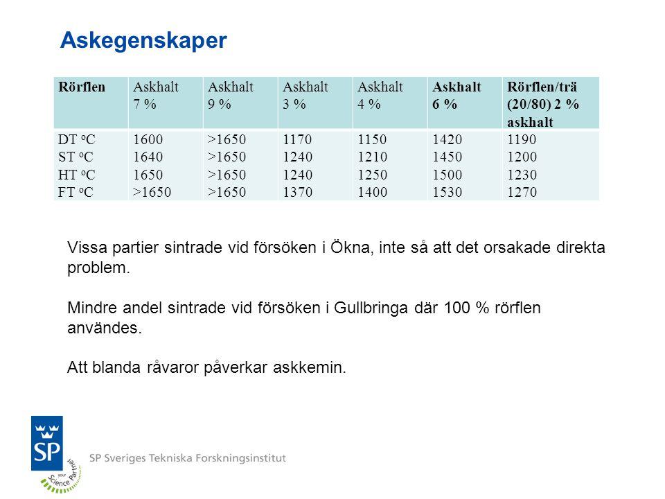 Askegenskaper Rörflen. Askhalt. 7 % 9 % 3 % 4 % 6 % Rörflen/trä. (20/80) 2 % askhalt. DT oC.