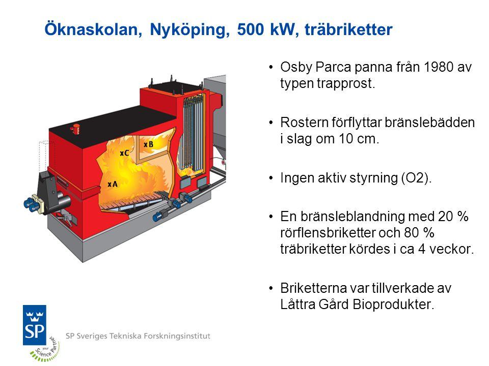 Öknaskolan, Nyköping, 500 kW, träbriketter