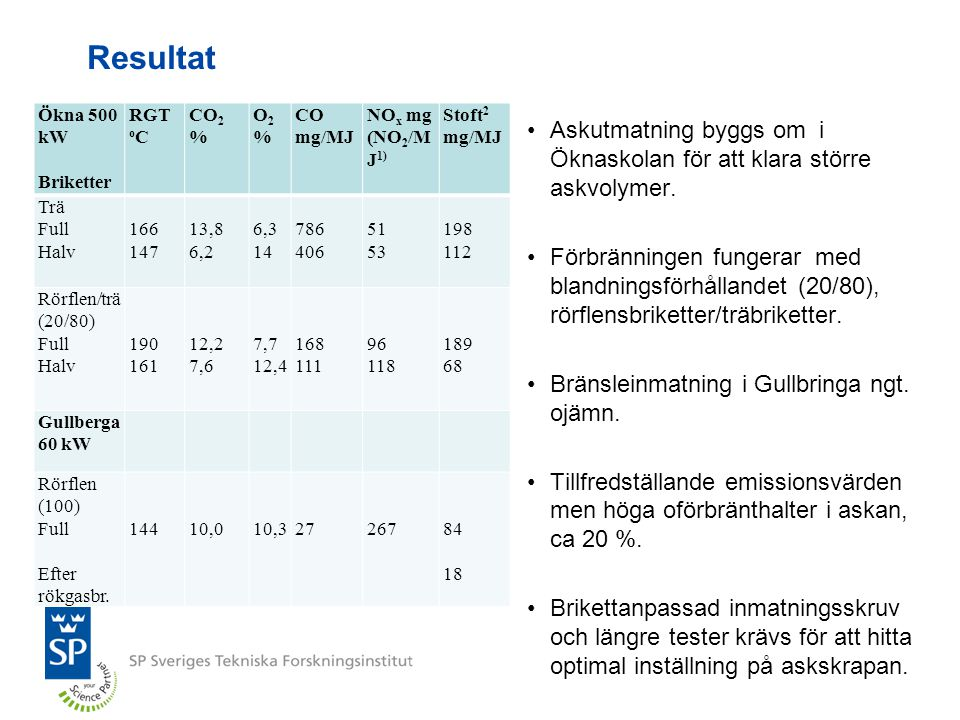Resultat Ökna 500 kW. Briketter. RGT oC. CO2 % O2 % CO mg/MJ. NOx mg (NO2/MJ1) Stoft2. mg/MJ.