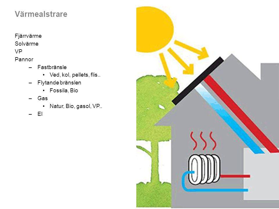 Värmealstrare Fjärrvärme Solvärme VP Pannor Fastbränsle