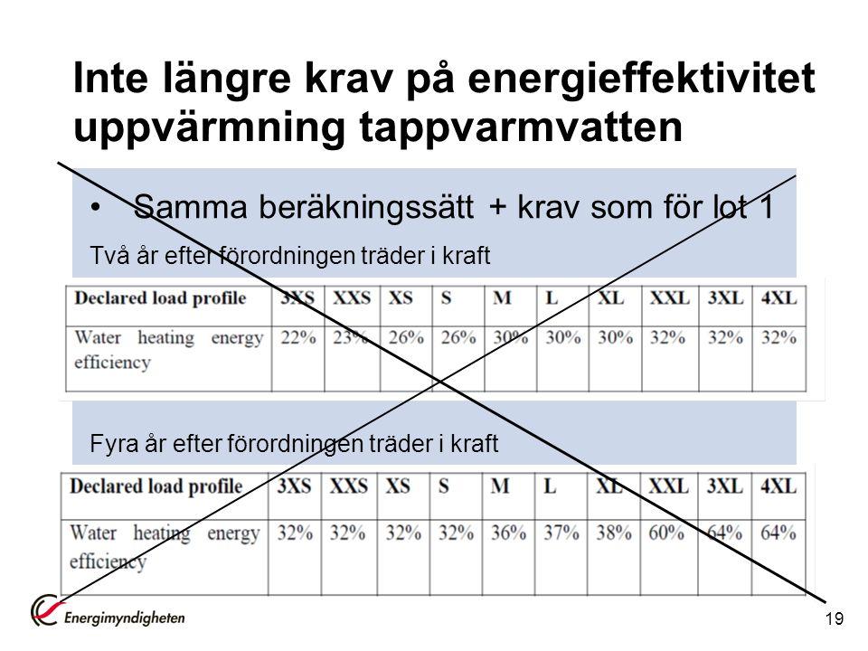 Inte längre krav på energieffektivitet uppvärmning tappvarmvatten