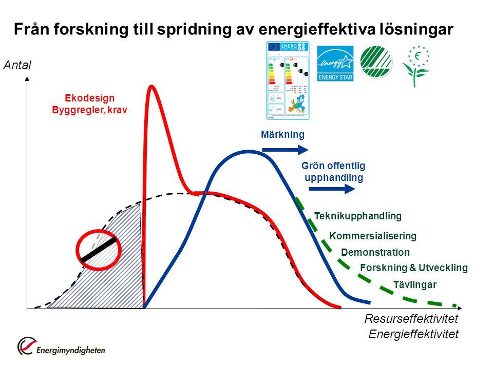 Från forskning till spridning av energieffektiva lösningar