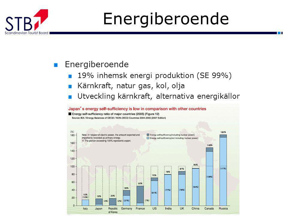 Energiberoende Energiberoende 19% inhemsk energi produktion (SE 99%)