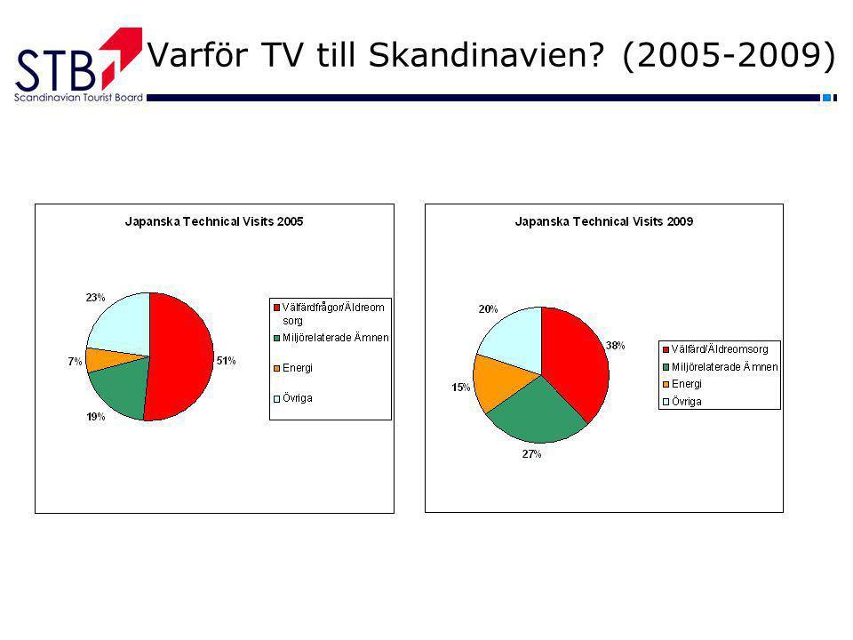 Varför TV till Skandinavien (2005-2009)