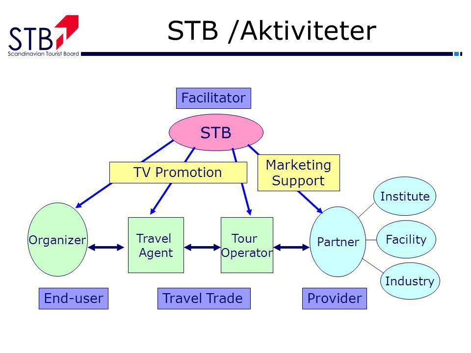 STB /Aktiviteter STB Facilitator Marketing Support TV Promotion