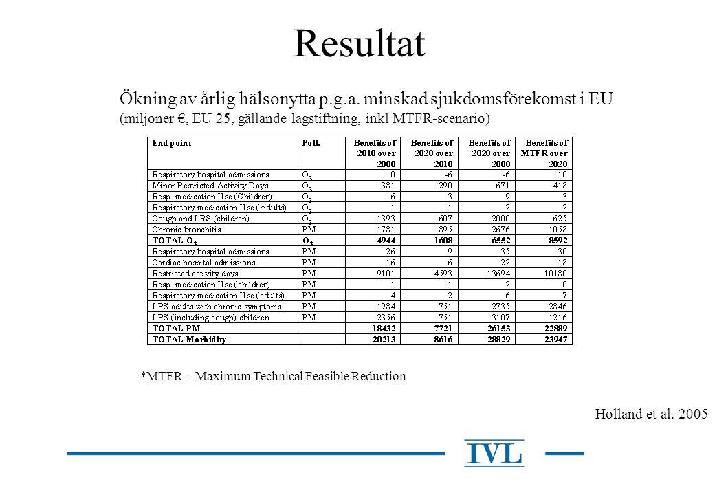Resultat Ökning av årlig hälsonytta p.g.a. minskad sjukdomsförekomst i EU. (miljoner €, EU 25, gällande lagstiftning, inkl MTFR-scenario)