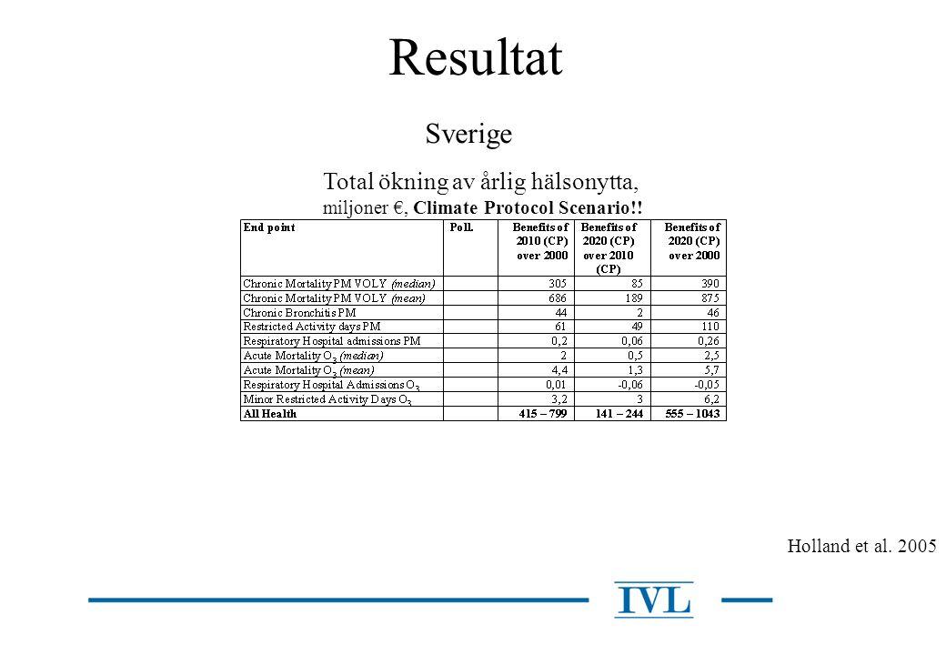 Resultat Sverige Total ökning av årlig hälsonytta,