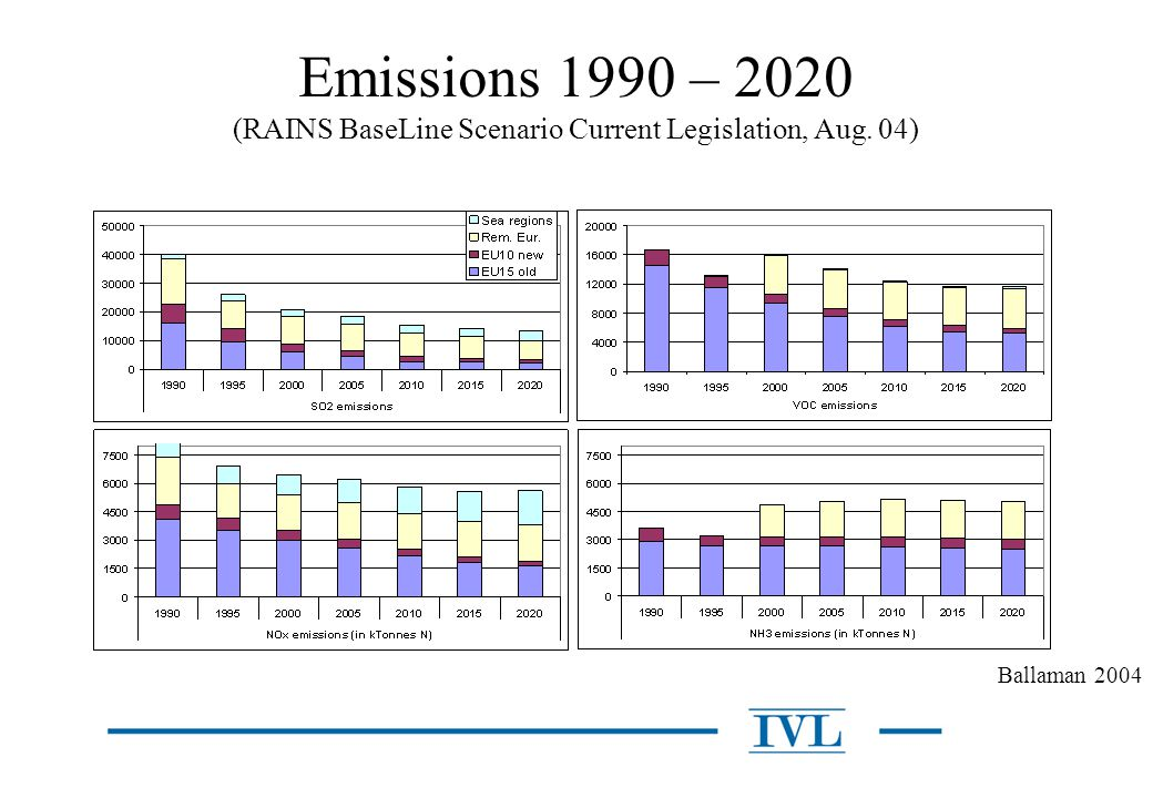 Emissions 1990 – 2020 (RAINS BaseLine Scenario Current Legislation, Aug. 04)