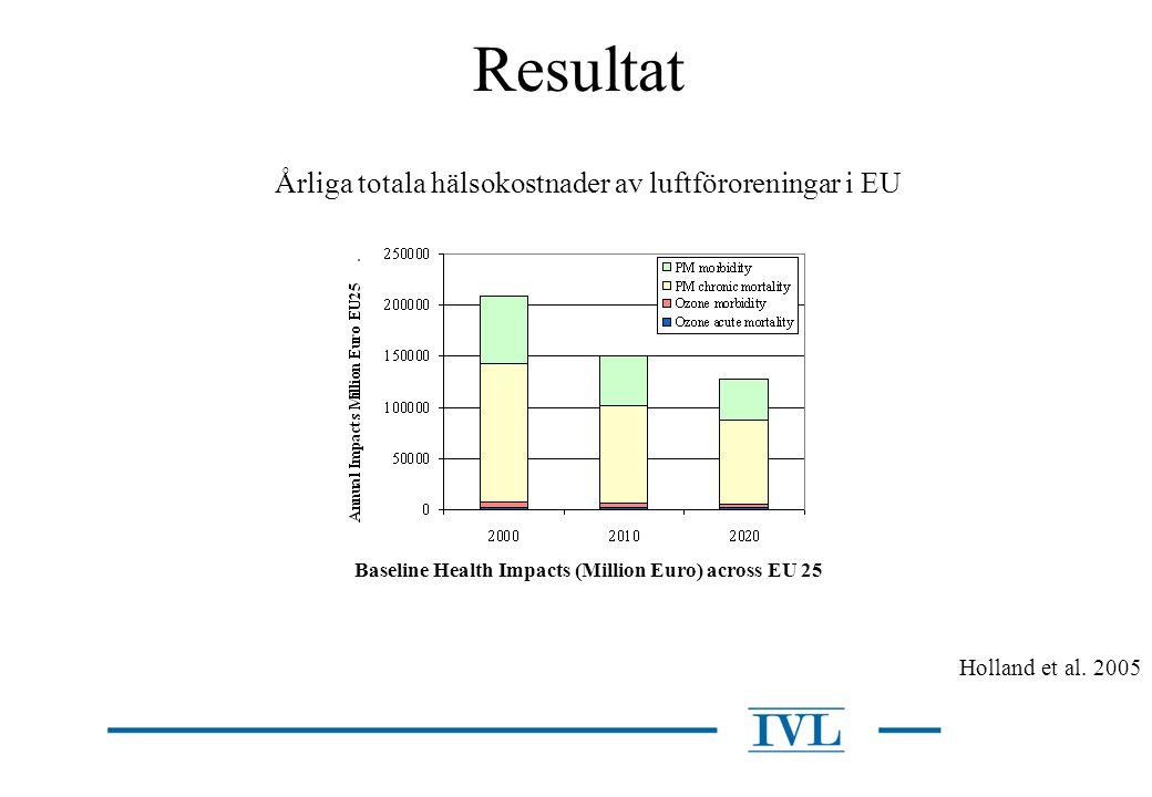 Resultat Årliga totala hälsokostnader av luftföroreningar i EU