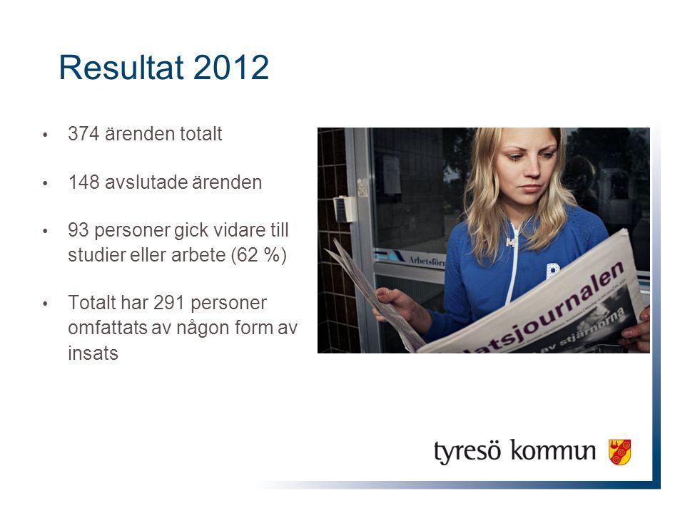 Resultat 2012 374 ärenden totalt 148 avslutade ärenden