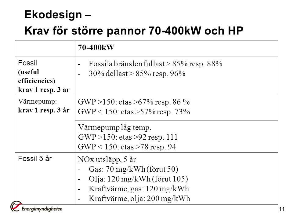 Ekodesign – Krav för större pannor 70-400kW och HP