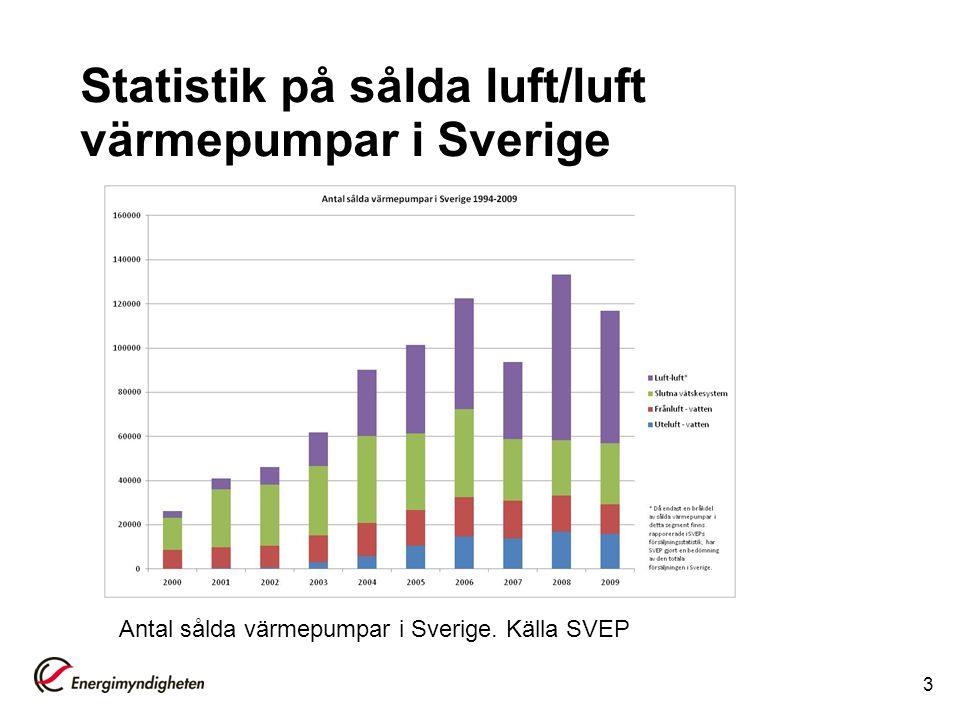 Statistik på sålda luft/luft värmepumpar i Sverige