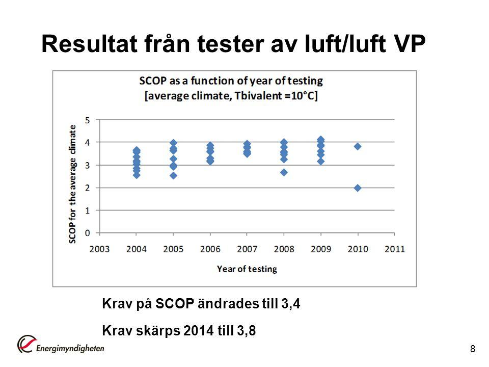 Resultat från tester av luft/luft VP
