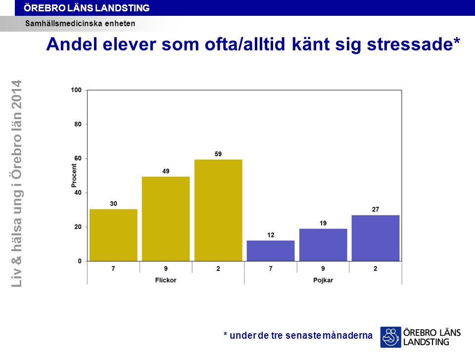 Andel elever som ofta/alltid känt sig stressade*