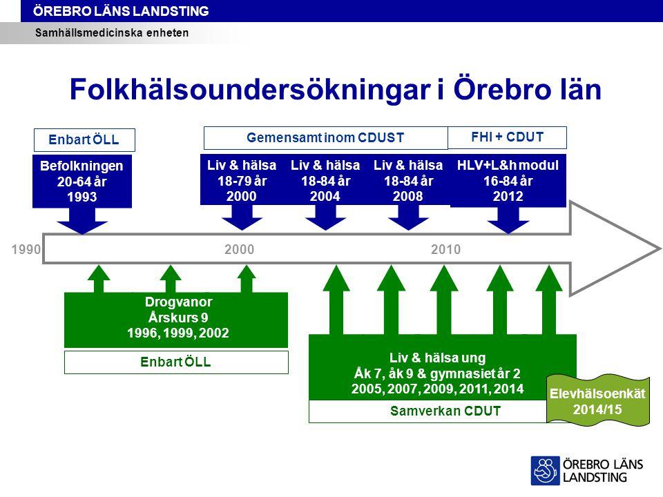 Folkhälsoundersökningar i Örebro län