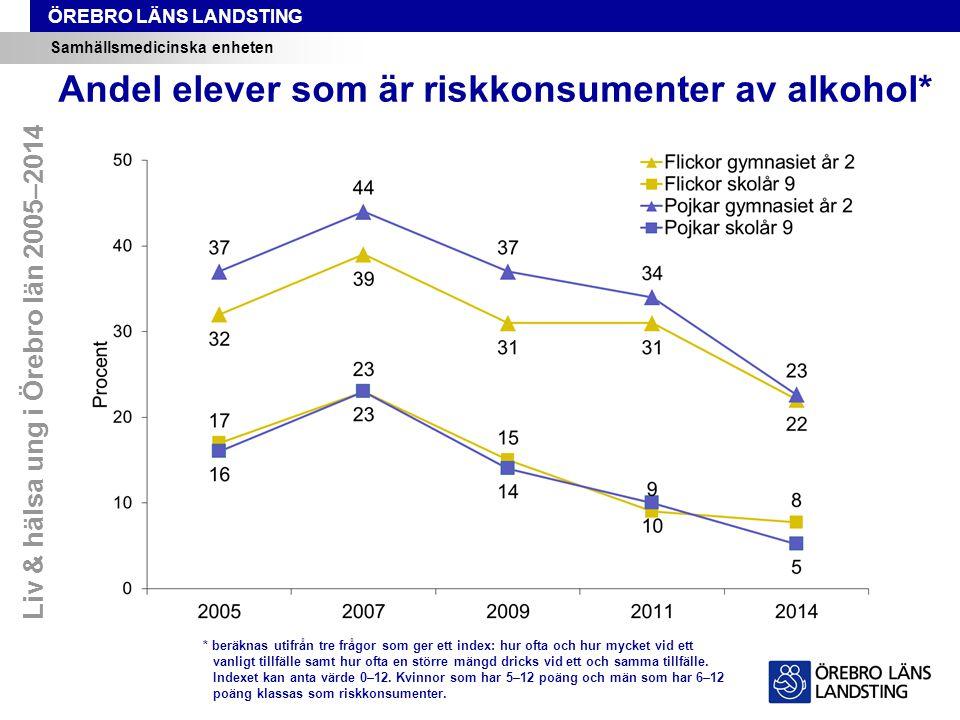 Andel elever som är riskkonsumenter av alkohol*