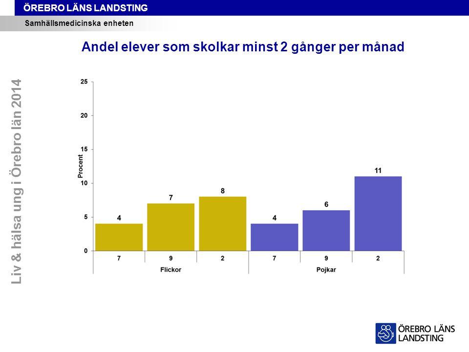 Andel elever som skolkar minst 2 gånger per månad