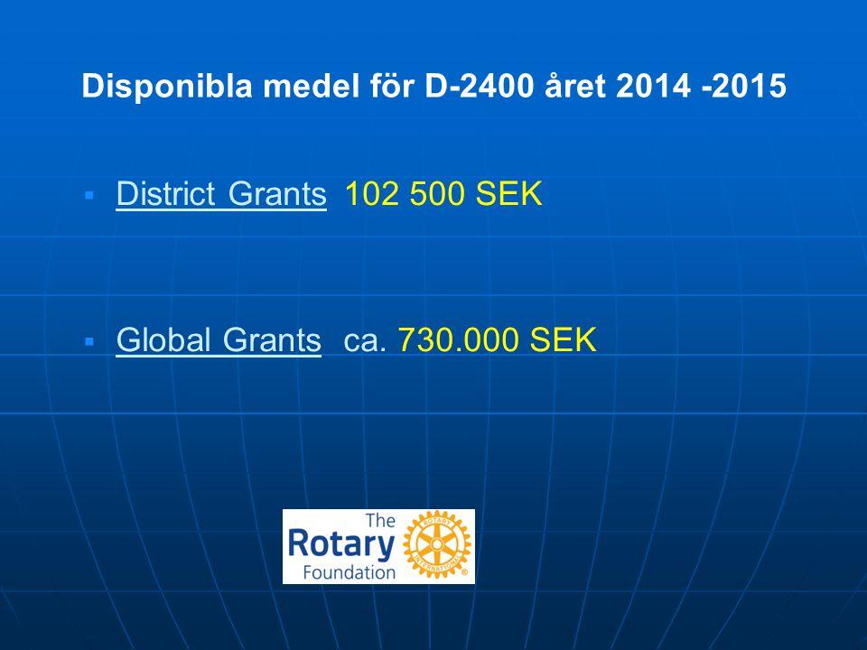Disponibla medel för D-2400 året 2014 -2015