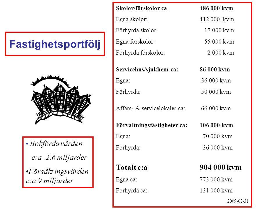 Fastighetsportfölj Totalt c:a 904 000 kvm c:a 2.6 miljarder