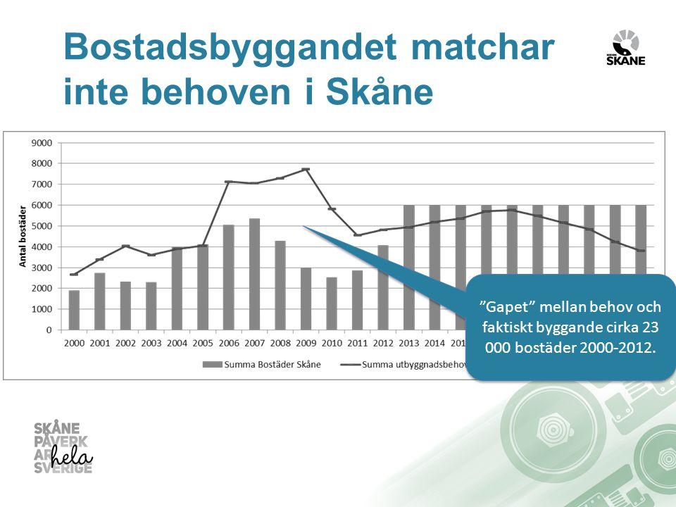 Bostadsbyggandet matchar inte behoven i Skåne