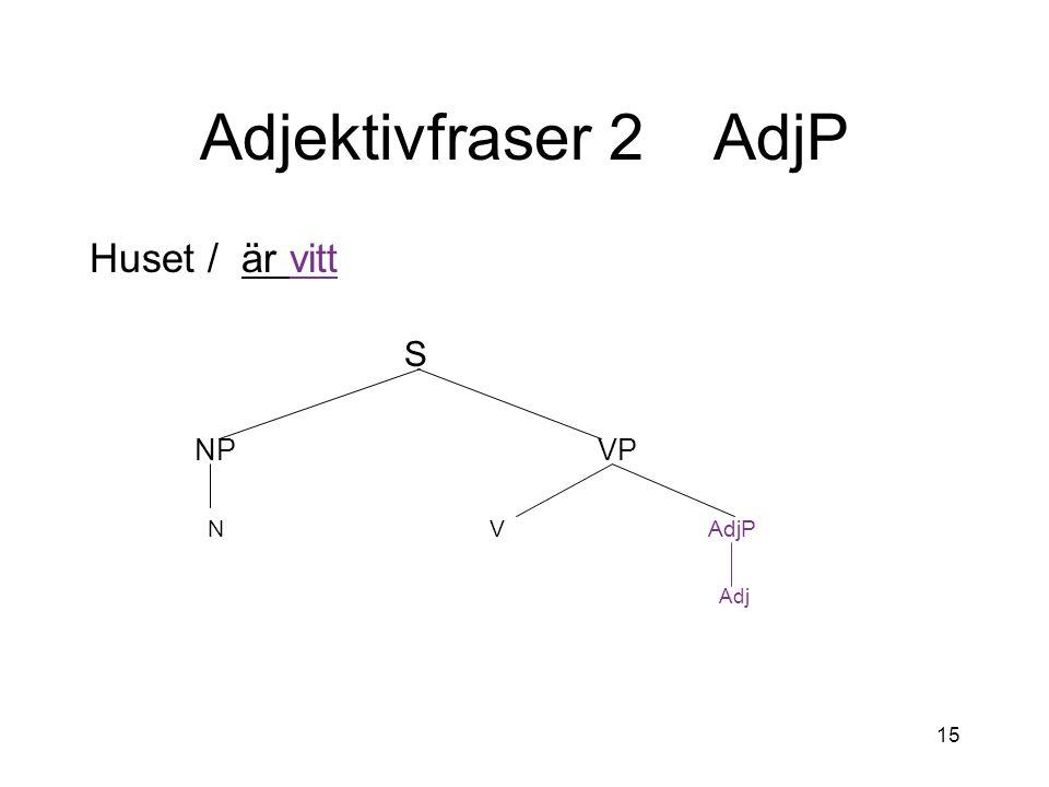 Adjektivfraser 2 AdjP Huset / är vitt. S. NP VP. N V AdjP.