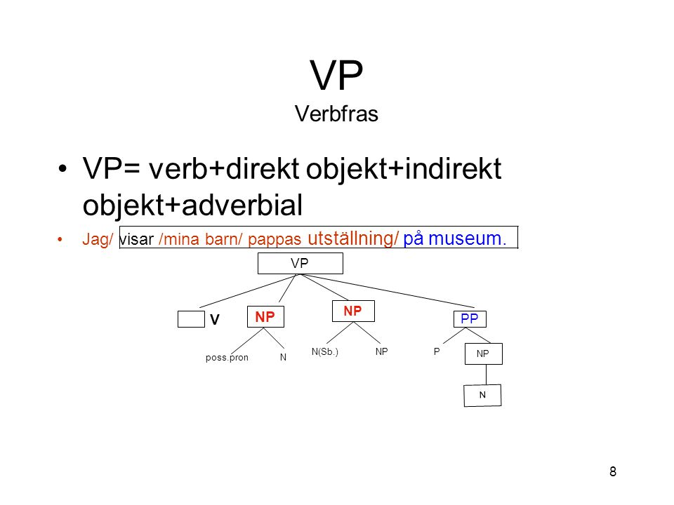 VP Verbfras VP= verb+direkt objekt+indirekt objekt+adverbial