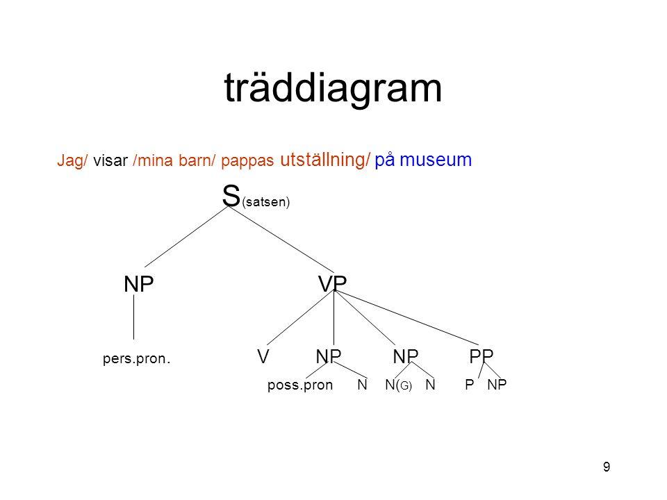 träddiagram S(satsen) NP VP pers.pron. V NP NP PP