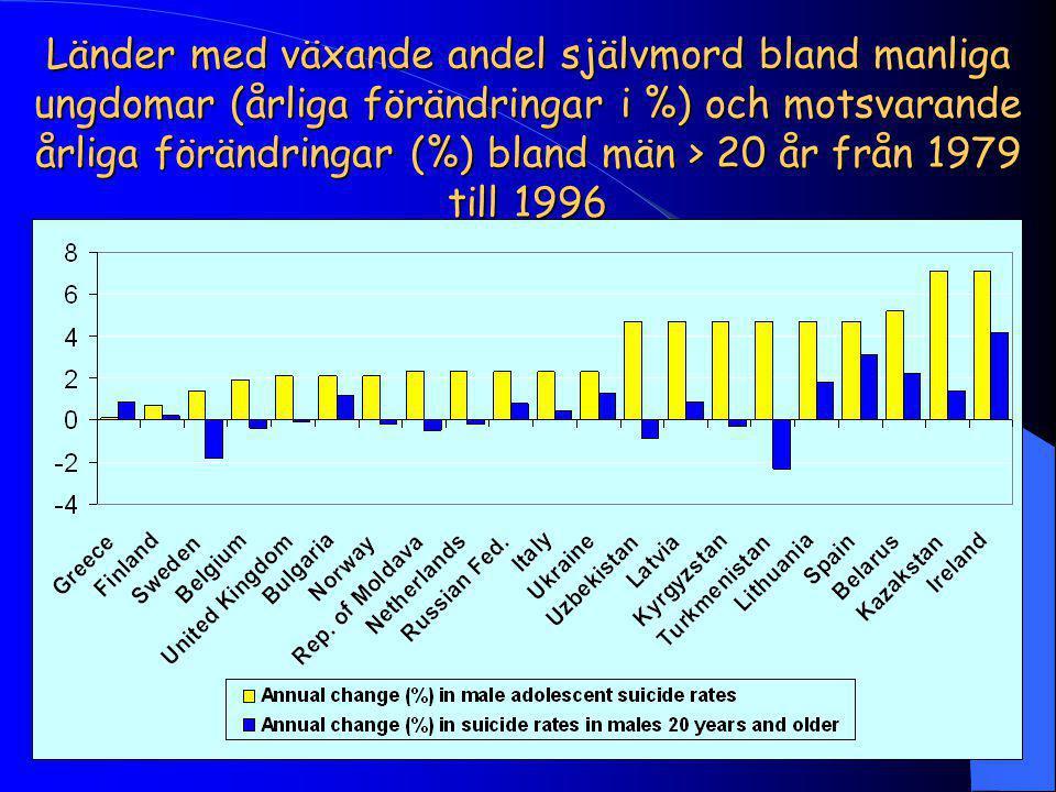 Länder med växande andel självmord bland manliga ungdomar (årliga förändringar i %) och motsvarande årliga förändringar (%) bland män > 20 år från 1979 till 1996