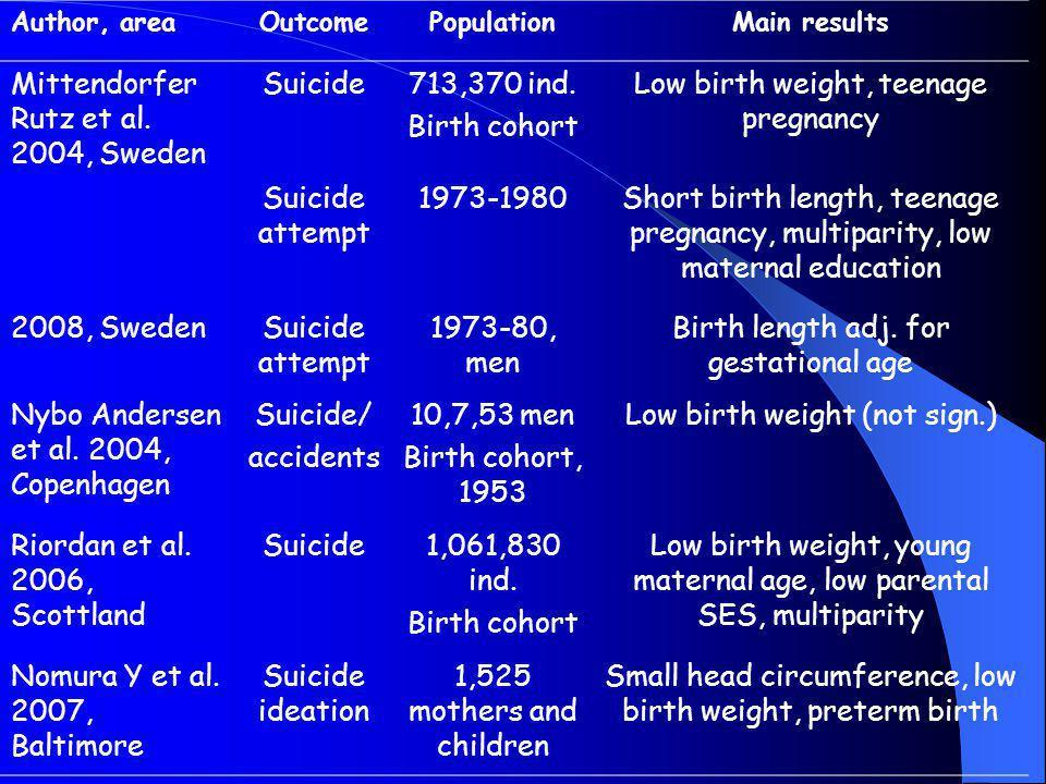 Mittendorfer Rutz et al. 2004, Sweden Suicide 713,370 ind.