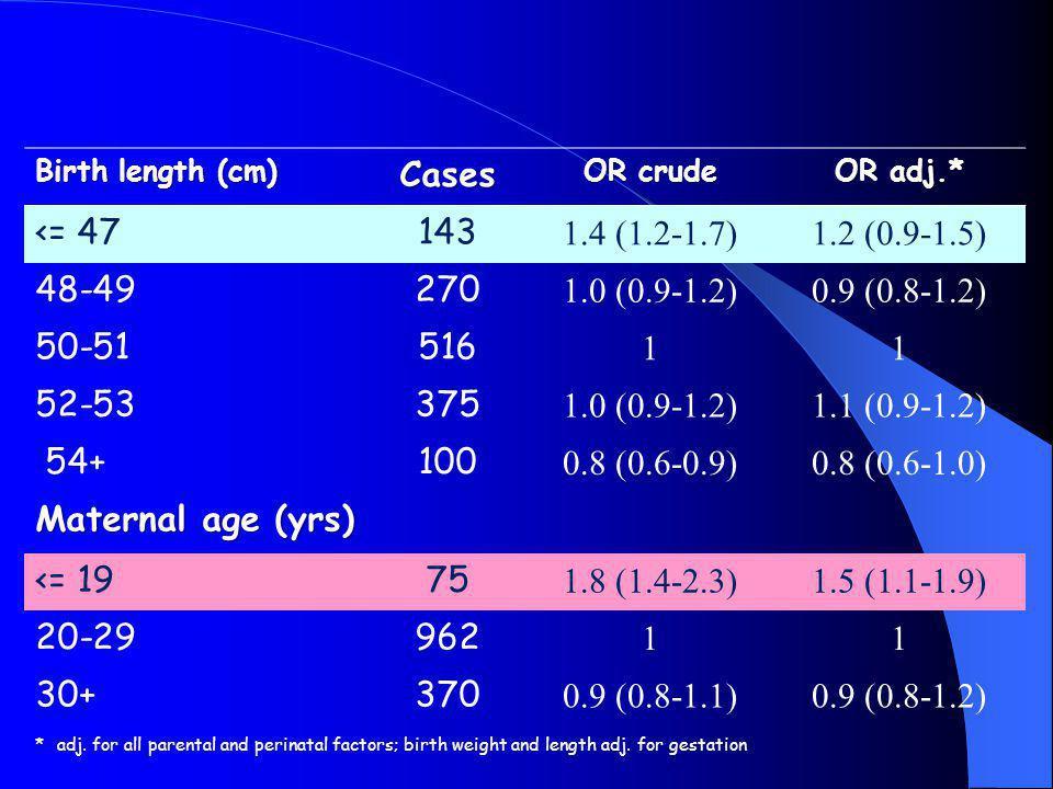 Cases <= 47 143 1.4 (1.2-1.7) 1.2 (0.9-1.5) 48-49 270 1.0 (0.9-1.2)