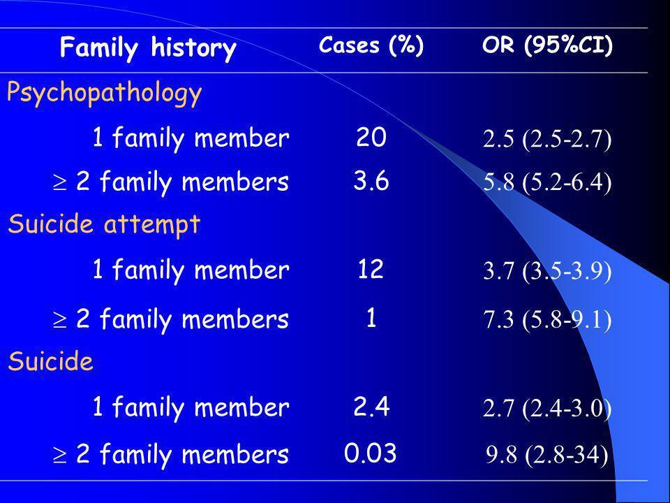 Family history Psychopathology 1 family member 20 2.5 (2.5-2.7)