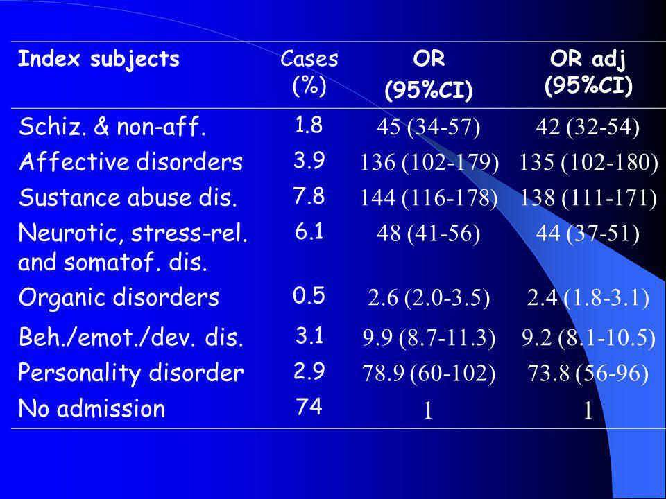 1 Schiz. & non-aff. 45 (34-57) 42 (32-54) Affective disorders