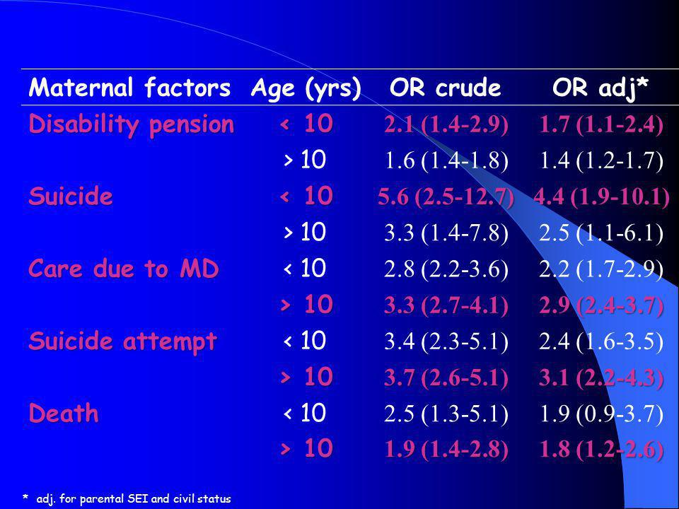 Maternal factors Age (yrs) OR crude OR adj* Disability pension < 10