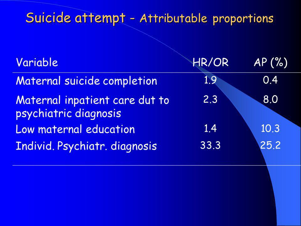 Suicide attempt - Attributable proportions