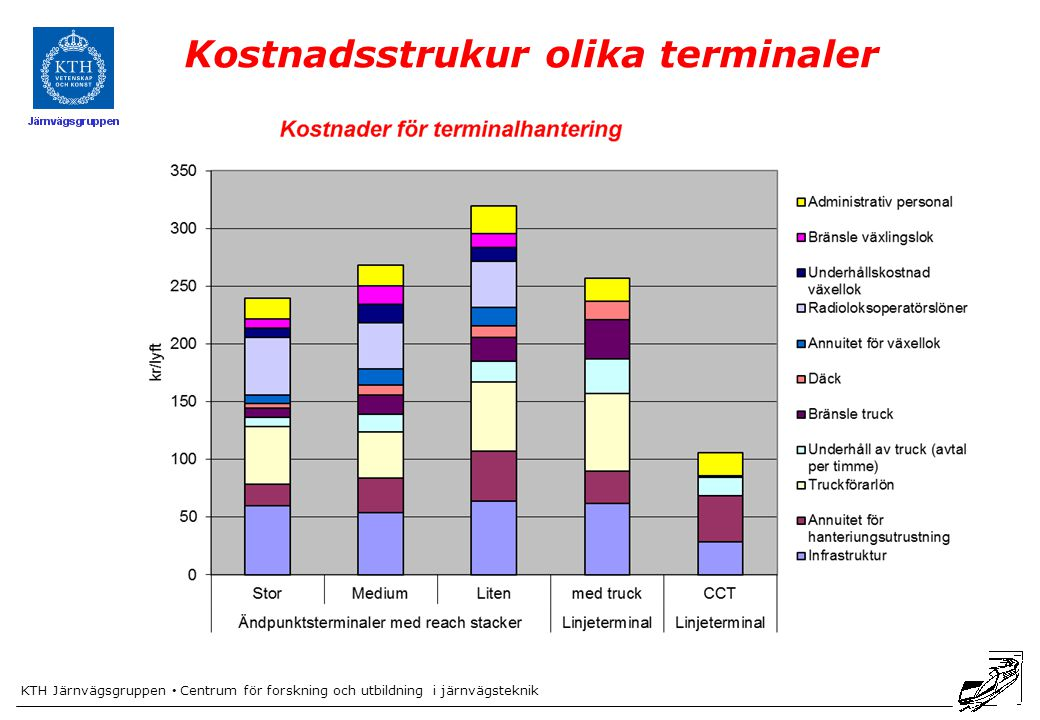 Kostnadsstrukur olika terminaler
