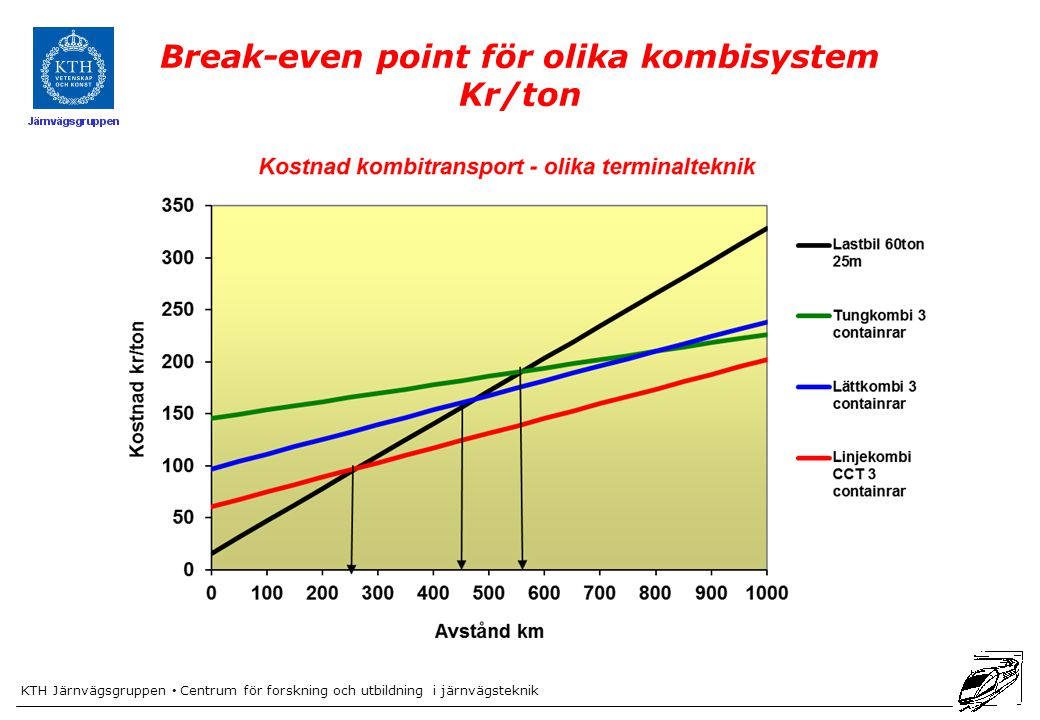 Break-even point för olika kombisystem
