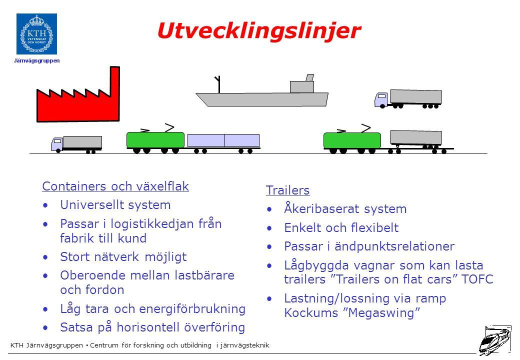 Utvecklingslinjer Containers och växelflak Trailers Universellt system