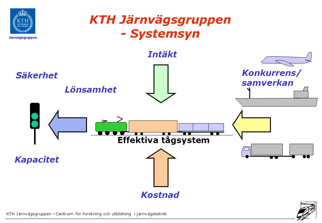 KTH Järnvägsgruppen - Systemsyn