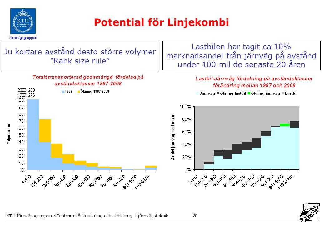 Potential för Linjekombi