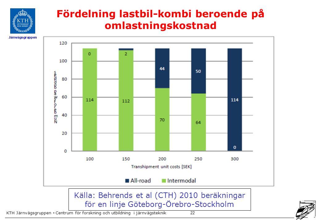 Fördelning lastbil-kombi beroende på omlastningskostnad