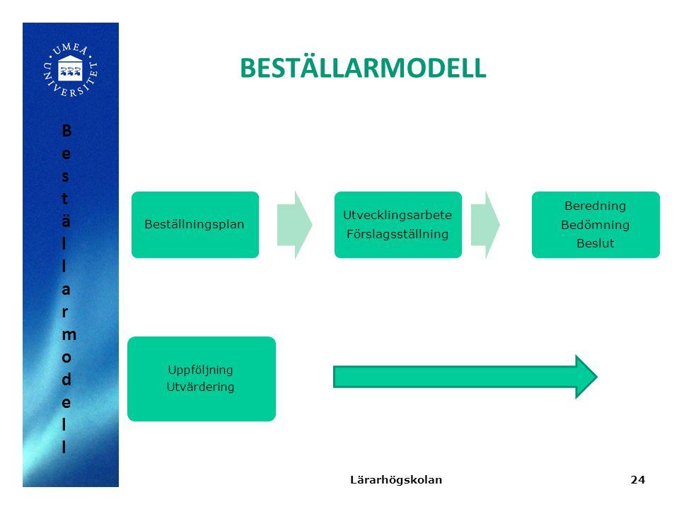BESTÄLLARMODELL Beställarmodell Beställningsplan Utvecklingsarbete