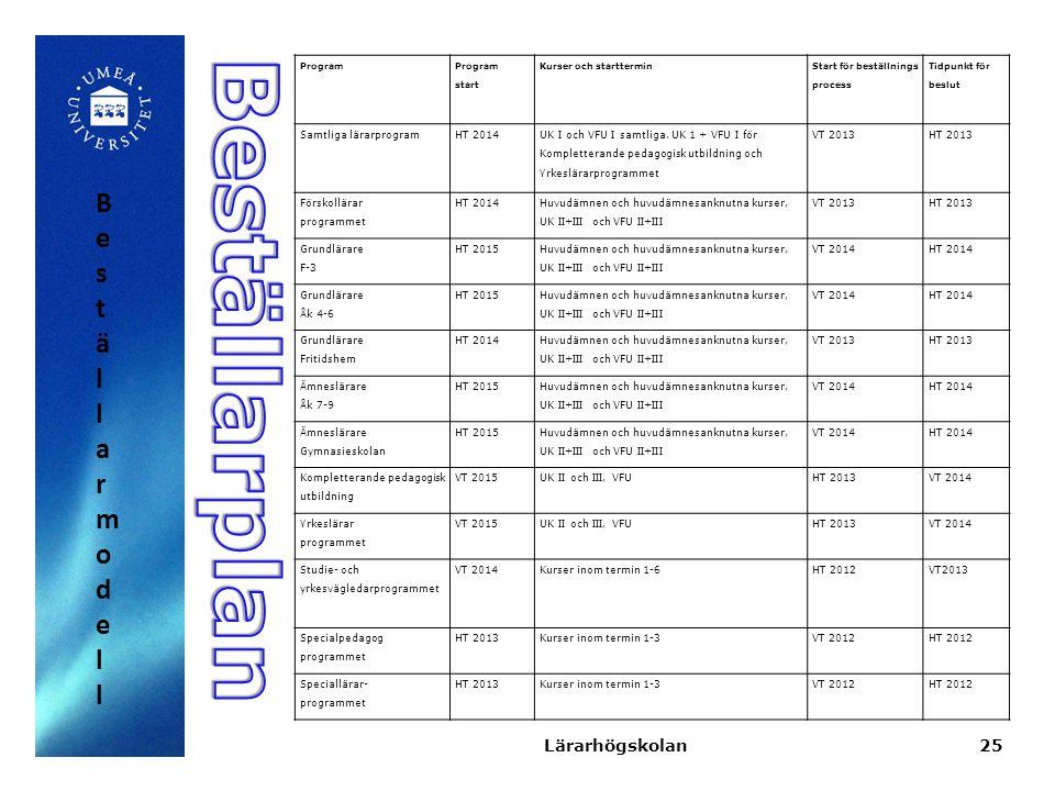 Beställarplan Beställarmodell Lärarhögskolan Samtliga lärarprogram