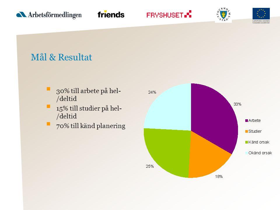 Mål & Resultat 30% till arbete på hel-/deltid