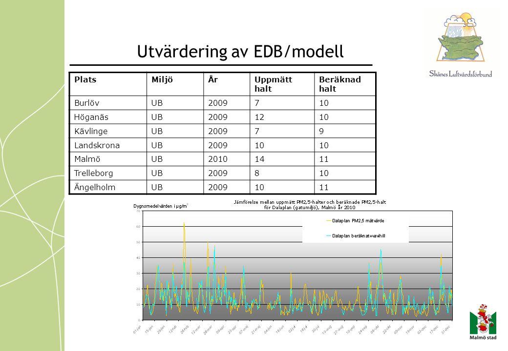 Utvärdering av EDB/modell