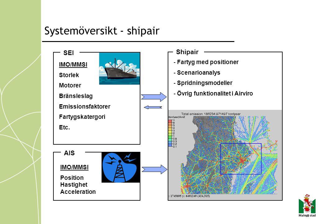 Systemöversikt - shipair