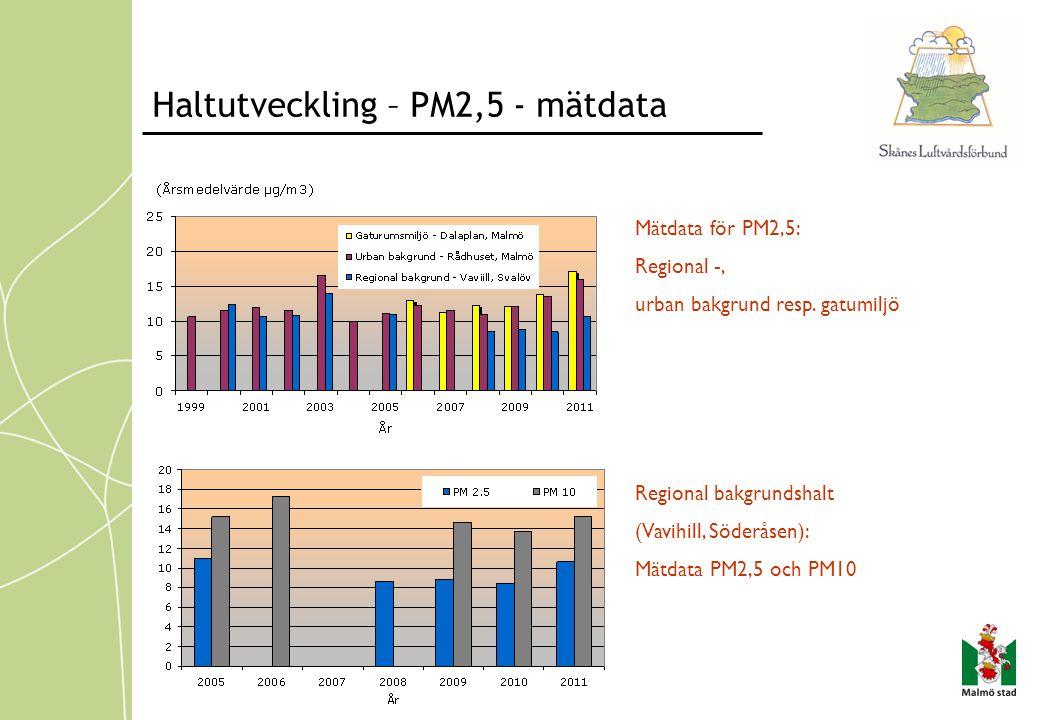 Haltutveckling – PM2,5 - mätdata