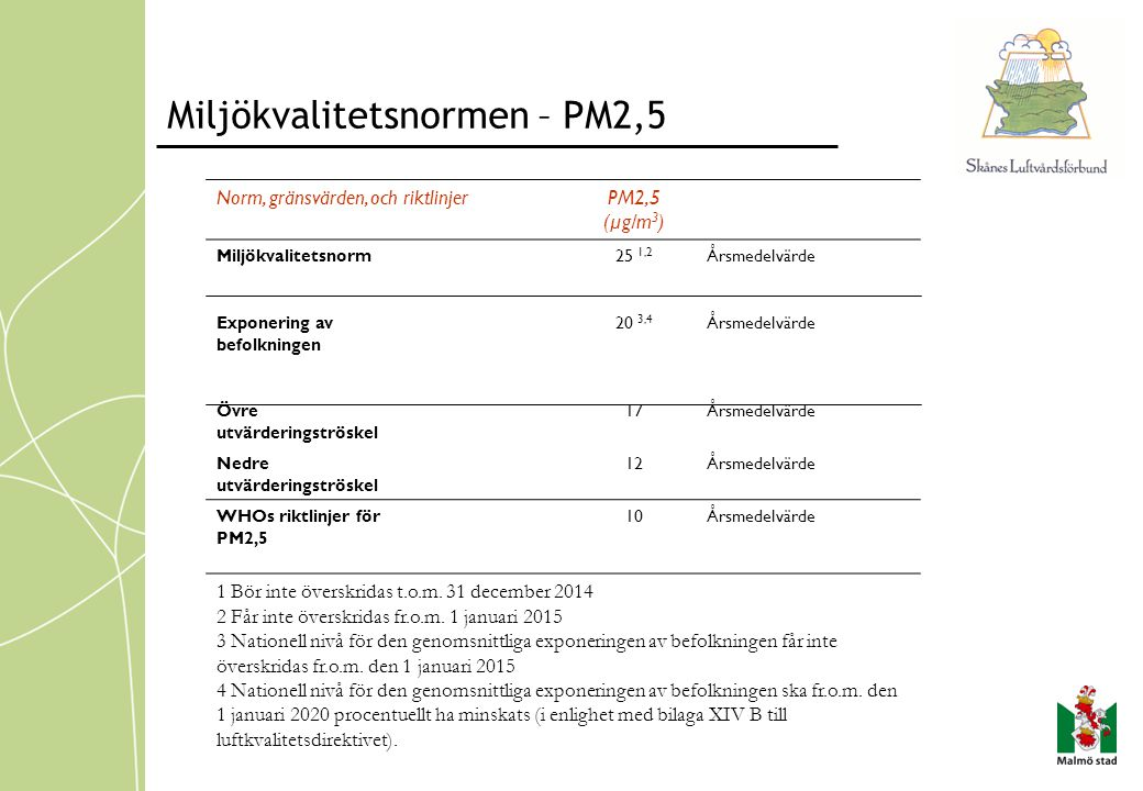 Miljökvalitetsnormen – PM2,5