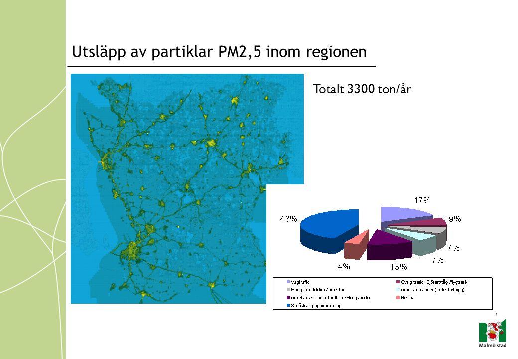 Utsläpp av partiklar PM2,5 inom regionen