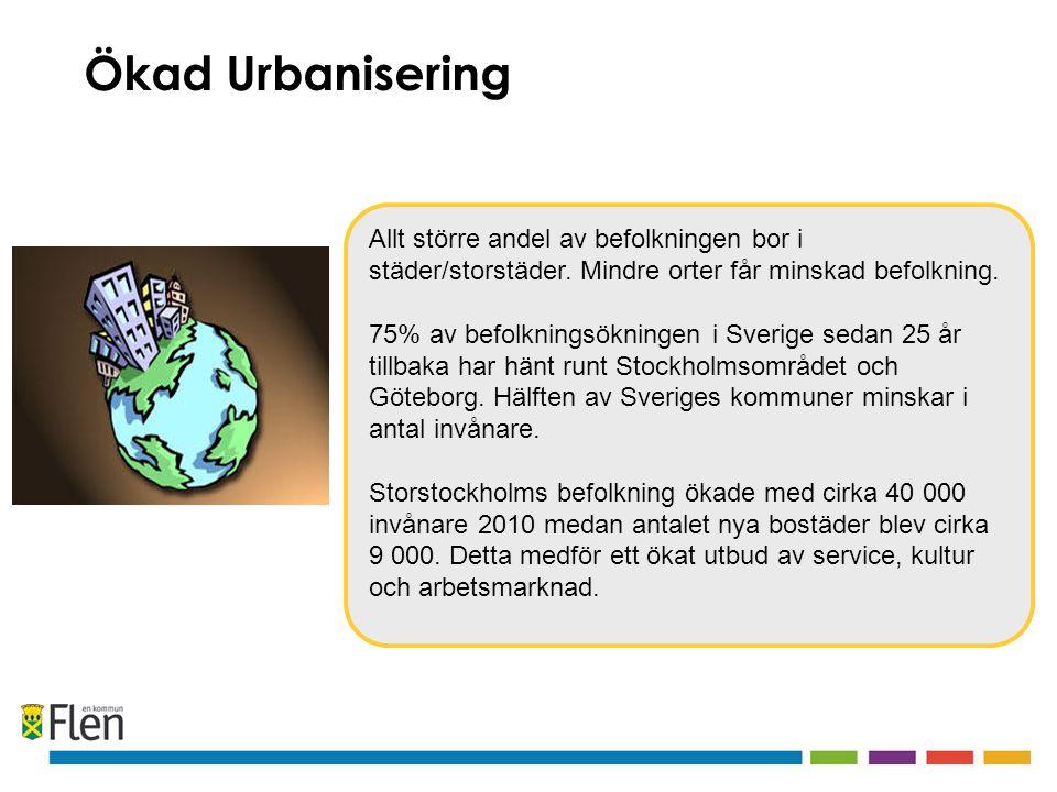 Ökad Urbanisering Allt större andel av befolkningen bor i städer/storstäder. Mindre orter får minskad befolkning.