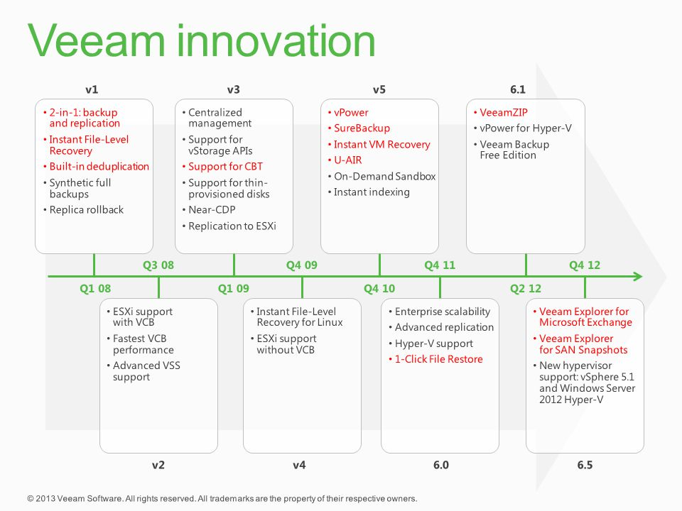Veeam innovation v1 v3 v5 6.1 Q3 08 Q4 09 Q4 11 Q4 12 Q1 08 Q1 09